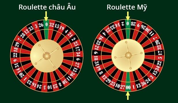 Roulette châu Âu và Roulette Mỹ