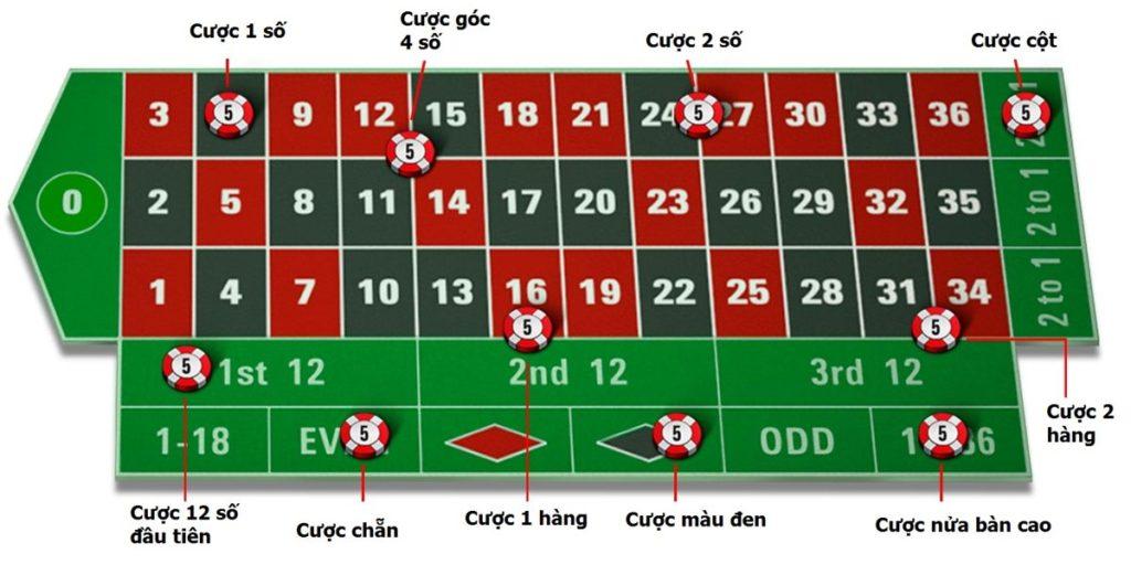 Cách chơi Roullete chi tiết