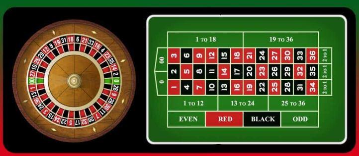 Bí quyết đánh lạc hướng khi chơi Roulette