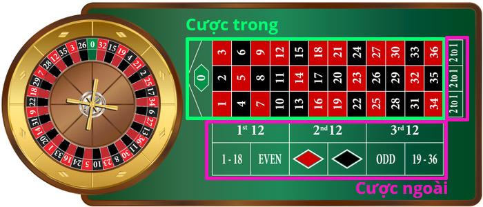 Bàn chơi Roulette